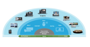 Cisco Unified Communications Manager (CallManager)